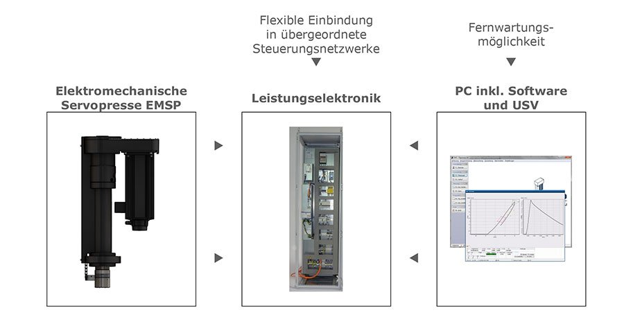 Elektromechanische Servopresse Grundsystem