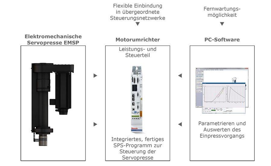 Elektromechanische Servopresse Komplettsystem