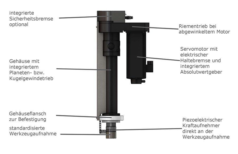 Elektromechanische Servopresse Aufbau